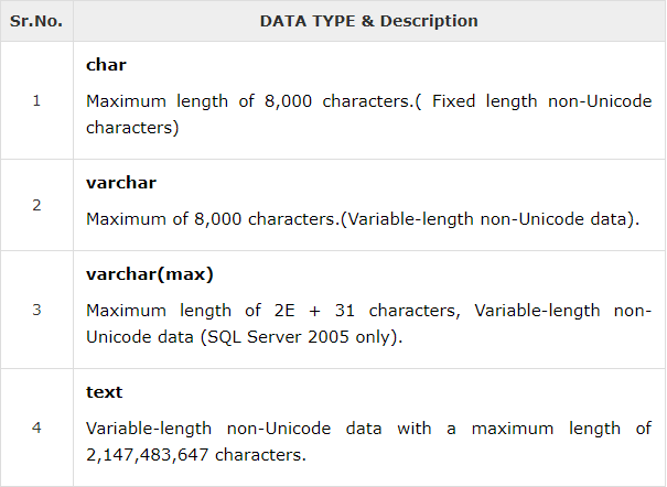 char string data types