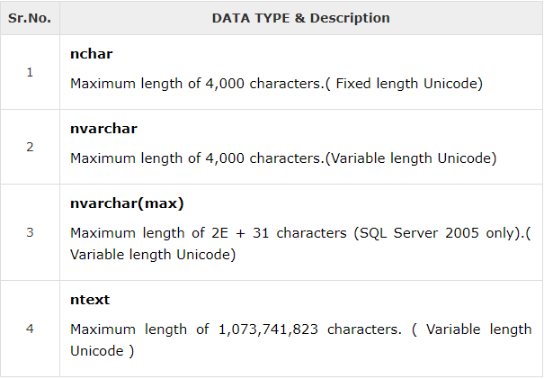 unicode string data types